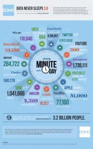 Domo (2015). Cuánta información se genera en Internet, cada minuto.