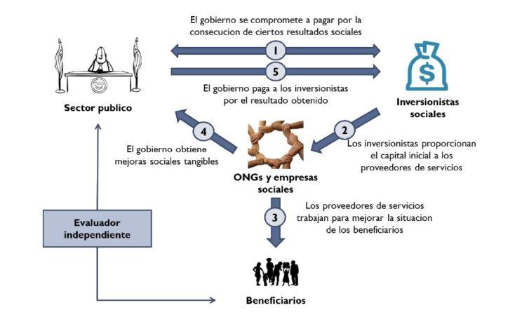 Funcionamiento.Bonos.Impacto.Social