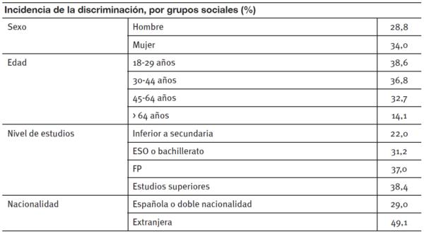 incidencia-discriminacion