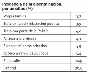 ambitos-discriminacion