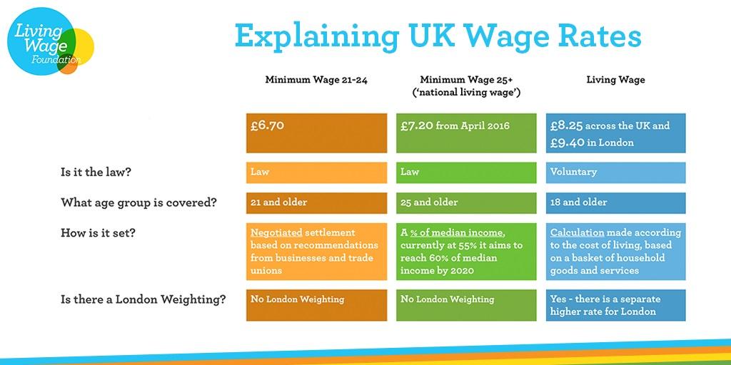 Qué es el Living Wage