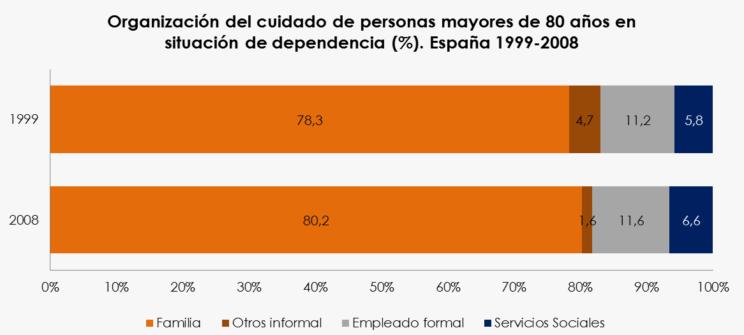 grafico evolución cuidado dependencia entre 1999 y 2008