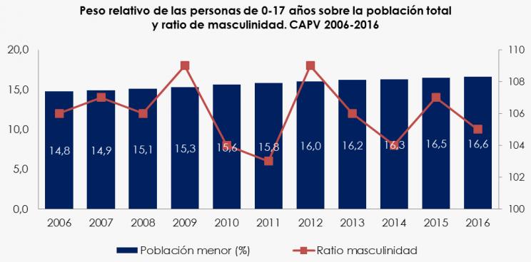 Grafico sobre el peso relativo de la población menor y ratio de masculinidad en Euskadi entre 2006 y 2016